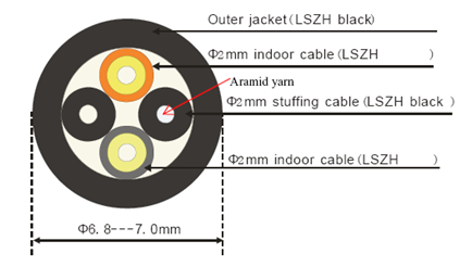 2 - Outdoor Protected Branch Optical Cable Parts with Armored Branch-DLC-DLC-Single-mode-2 Core (LSZH)